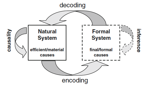 modeling_relation